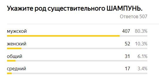 тест по русскому